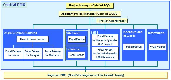 Project Management Office Structure Diagram  Best Images Of